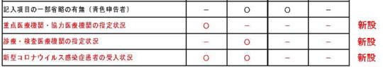 P1抜粋【実-3】調査項目の変更点_20210203中医協調査実施小委員会_ページ_01