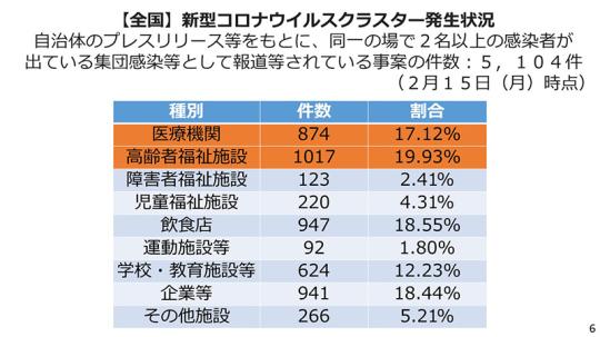 06_【資料】2021年2月18日の定例記者会見