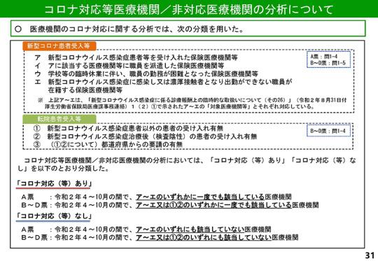 031_【入-1】令和2年度調査結果(速報 その1)_20210310入院分科会