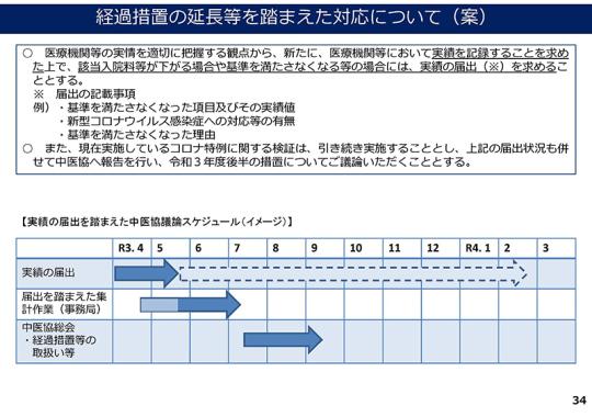 34_【総-2-3】コロナの影響を踏まえた診療報酬上の取扱い_20210310中医協総会