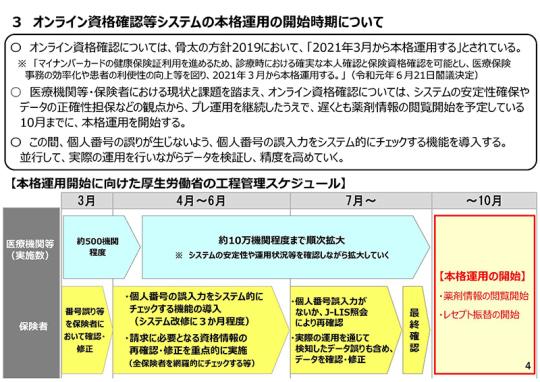 01スライド_P4_【資料2】オンライン資格確認等システムについて_20210326医療保険部会