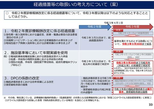 33_【総-2-3】コロナの影響を踏まえた診療報酬上の取扱い_20210310中医協総会