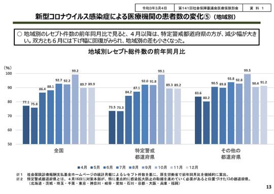 13_【総-2-2】コロナの影響を踏まえた診療報酬の算定状況等_20210310中医協総会