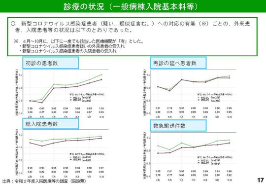 017_【入-1】令和2年度調査結果(速報 その1)_20210310入院分科会
