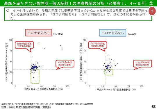 053_【入-1】令和2年度調査結果(速報 その1)_20210310入院分科会