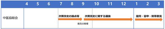 抜粋【総-14】令和4年度診療報酬改定、薬価改定の議論の進め方_2021年4月14日中医協総会