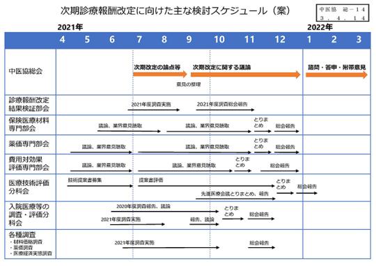 【総-14】令和4年度診療報酬改定、薬価改定の議論の進め方_2021年4月14日中医協総会