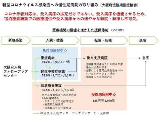 02_大阪でのコロナ対応について_2021年5月.20日日慢協記者会見資料