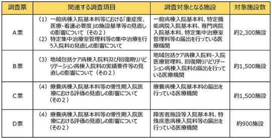 02スライド_P8抜粋_【入-2】令和3年度調査の内容について_2021年4月28日の入院分科会