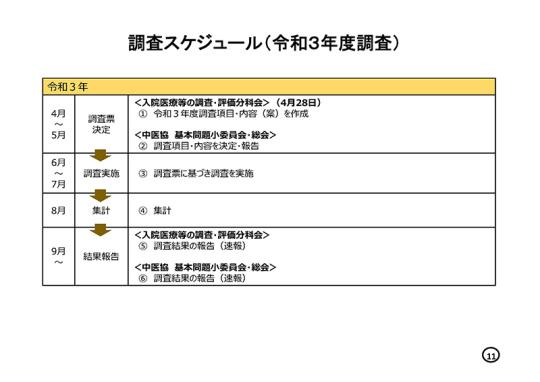 【総-9-2】令和3年度調査の内容について_2021年5月12日の中医協総会_ページ_11