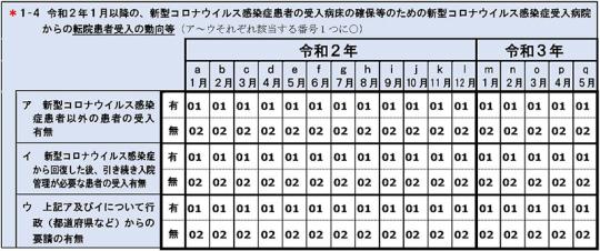 01スライド_P1抜粋_【入-2参考】調査票_2021年4月28日の入院分科会