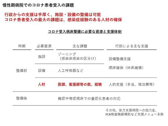 03_大阪でのコロナ対応について_2021年5月.20日日慢協記者会見資料