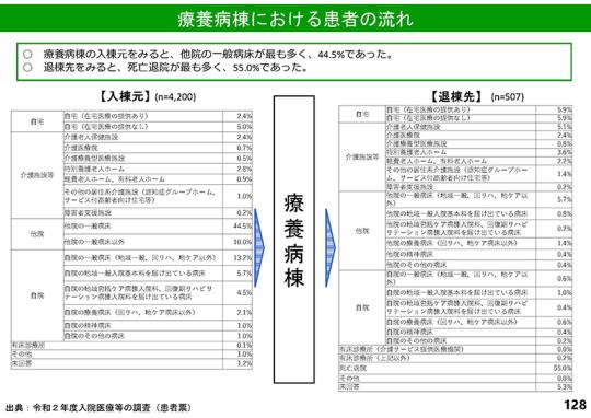 スライド3_P128_【診-1】令和2年度調査結果(速報その2)_2021年6月23日の中医協基本問題小委員会