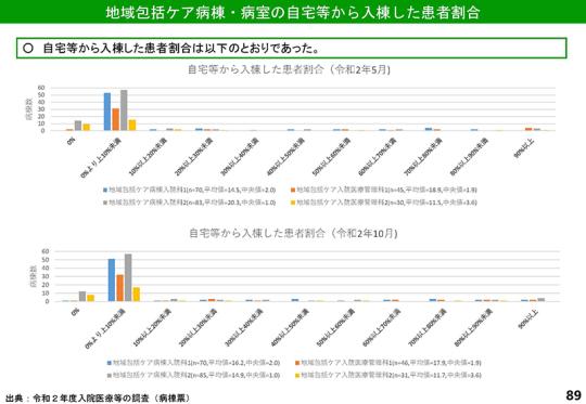 スライド1_修正前のP89_【入-1-1】令和2年度調査結果(速報その2)_2021年6月16日の入院分科会