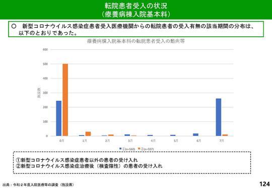 スライド1_P124_【入-1-1】令和2年度調査結果(速報その2)_2021年6月16日の入院分科会
