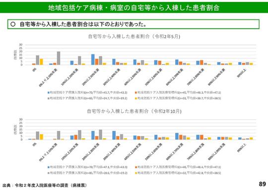 スライド2_修正後のP89_【診-1】令和2年度調査結果(速報その2)_2021年6月23日の中医協基本問題小委員会
