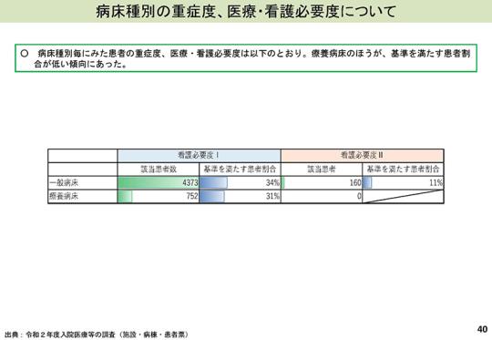 スライドP40_【入-1】回復期入院医療について_2021年7月8日の入院分科会