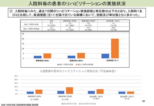スライド02_P50_【入-1】慢性期入院医療等_2021年8月6日の入院分科会