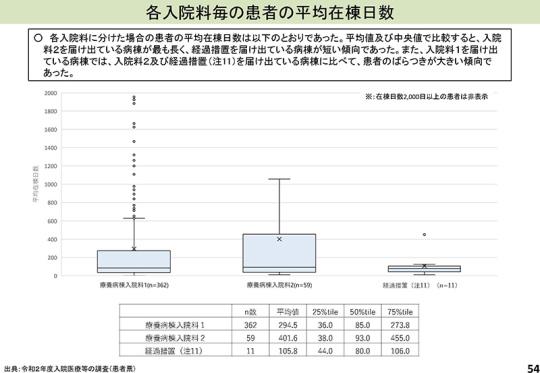 スライド05_P54_【入-1】慢性期入院医療等_2021年8月6日の入院分科会