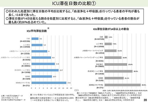 20-2_【入-2】議題2・3・4(ICU、救急、医療資源少ない地域)_2021年8月27日の中医協入院分科会