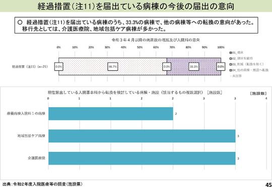 スライド01_P45_【入-1】慢性期入院医療等_2021年8月6日の入院分科会