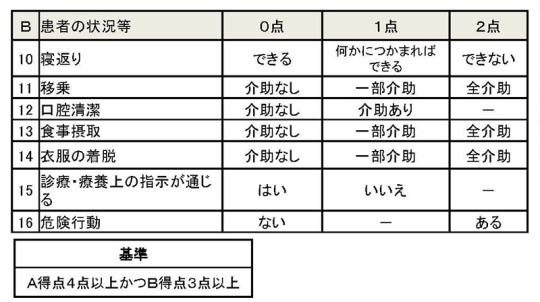 02スライドP5_【入-2】議題2・3・4(ICU、救急、医療資源少ない地域)_2021年8月27日の中医協入院分科会